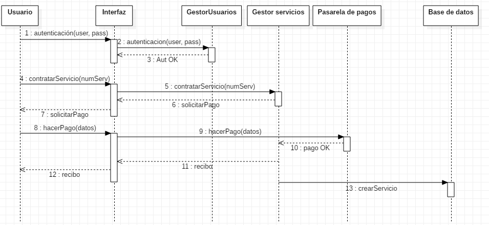 Ejemplo de diagrama de secuencia