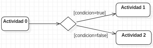 Notación de una condición