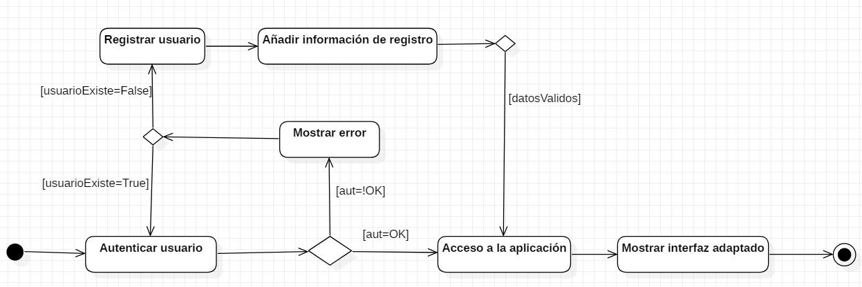 Ejemplo de diagrama de actividades