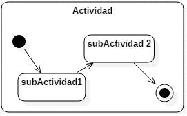 Notación de una actividad compuesta