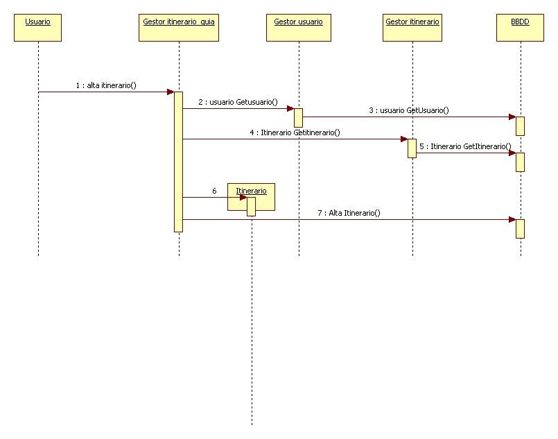 Ejemplo 2 diagrama de secuencia