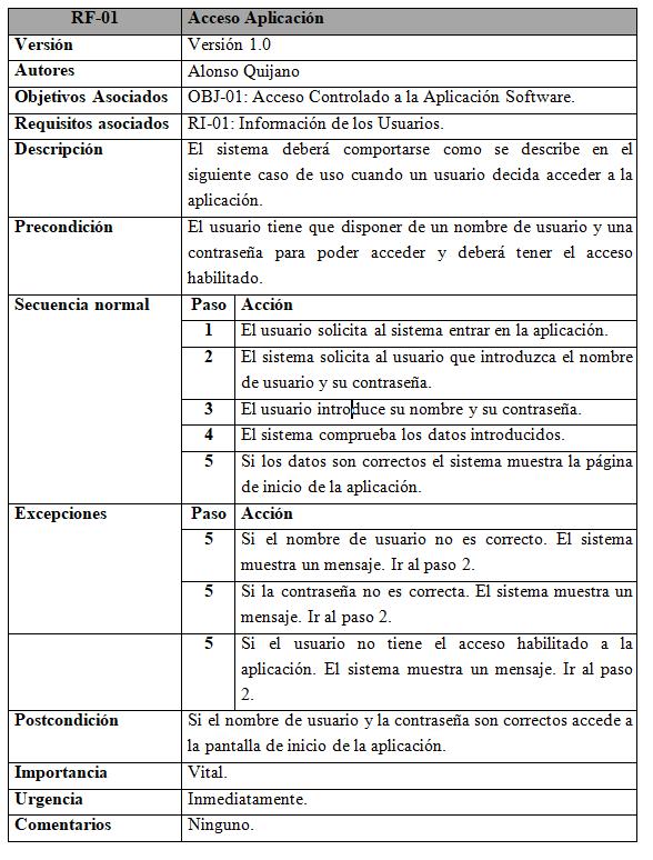 Modelado de un requisito funcional