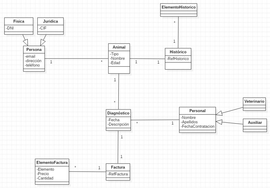 Ejemplo diagrama de clases
