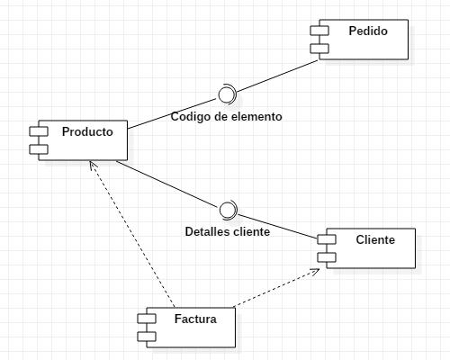 Diagrama de componentes tienda online