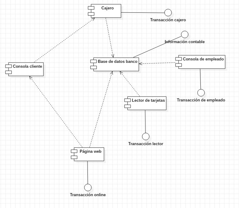 Diagrama de componentes cajero