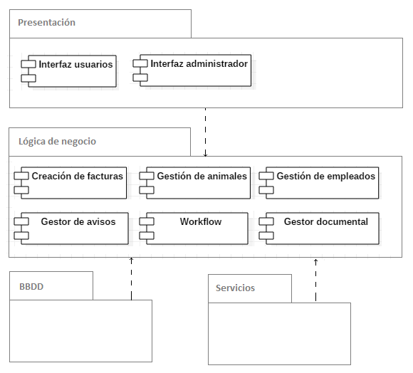 Diagrama de componentes clínica veterinaria