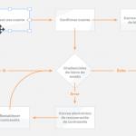 Herramientas para construir diagramas UML online [Actualizado 2020]