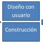 Desarrollo rápido de aplicaciones (RAD): ¿Qué es y como funciona?
