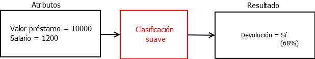 Ejemplo de tarea de clasificación suave