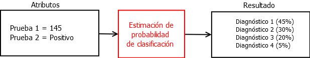 Ejemplo de estimación de probabilidad de clasificación