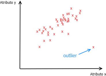 Búsqueda de valor outlier