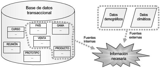 Fuentes externas e internas (fuente: Introducción a la Minería de Datos)
