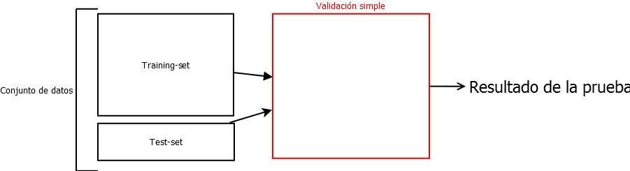 Validación simple