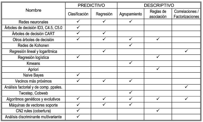 Relaciones comunes entre tareas y métodos dentro de la mineria (fuente: Introducción a la minería de datos)