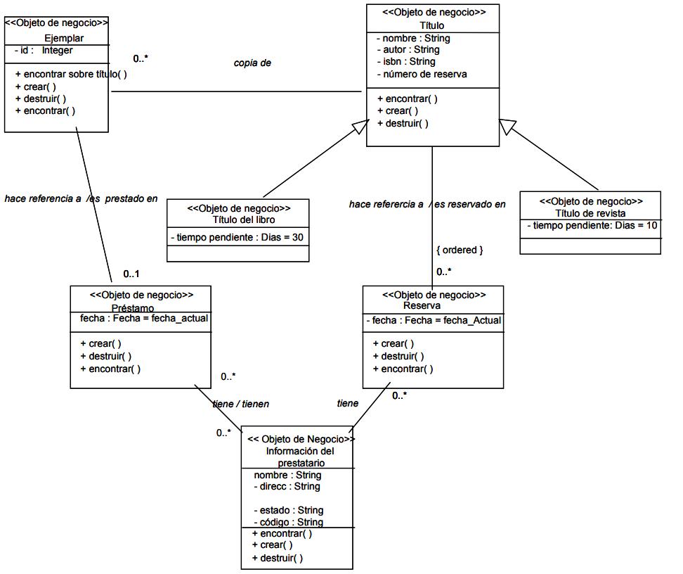 Diagrama de clases gestión de biblioteca
