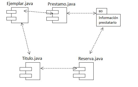Diagrama de componentes gestión de biblioteca